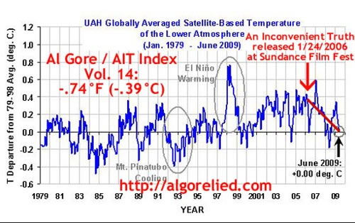Global Warming is Unfactual | The Inconvenient Facts For